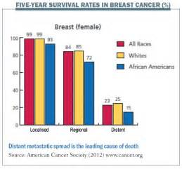 survival rate breast cancer metastisis to liver picture 3