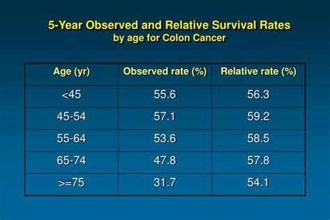 colon cancer stage t3n2m0 5 year survival rate picture 13