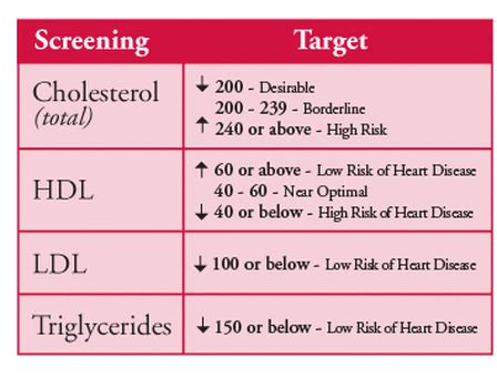 Cholesterol value picture 6