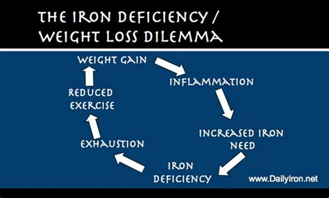 iron deficiency symptoms muscle loss picture 5