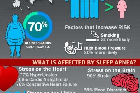 risk factors of starting a sleep lab picture 9