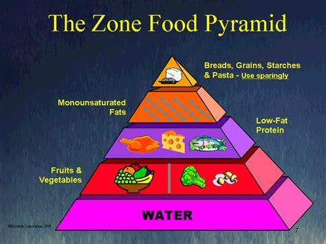 zone diet picture 13