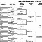 1995 NCAA Division I Men's Basketball Tournament