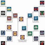 2010 NBA Playoffs