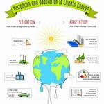 Adaptation to climate change in Jordan