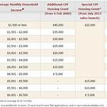 Additional CPF Housing Grant