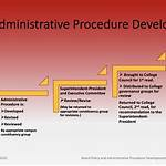 Administrative Law, Process and Procedure Project