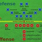 American football positions