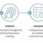 Build–operate–transfer