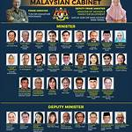 Cabinet of Malaysia