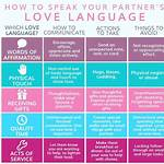 Classification of Romance languages