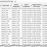 Current members of the United States House of Representatives