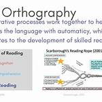 English orthography