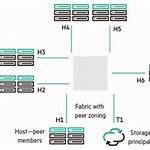 Fibre Channel zoning