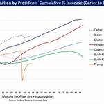 Jobs created during U.S. presidential terms