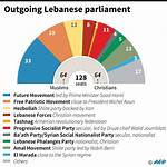 Lebanese general election, 2009