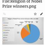 List of Christian Nobel laureates