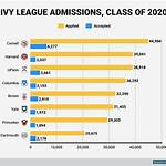 List of Ivy League business schools