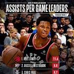 List of National Basketball Association franchise career scoring leaders