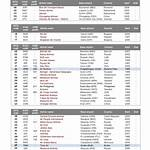 List of airline codes (E)