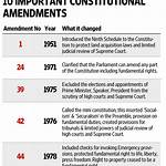 List of amendments of the Constitution of India