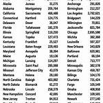 List of city nicknames in the United States