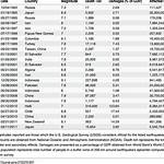List of earthquakes in 2007