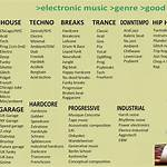 List of electronic music genres