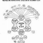 List of governments of the Soviet Union
