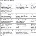 List of psychological research methods