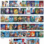 Lists of animated feature films