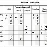 Marathi phonology