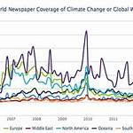 Media coverage of climate change