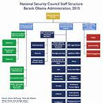 National Security Organization