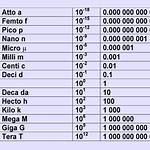 Orders of magnitude (mass)