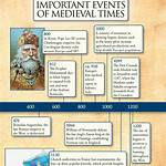Outline of the Middle Ages