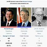 Republican Party presidential primaries, 1980