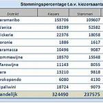 Surinamese general election, 2010