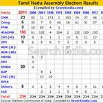 Tamil Nadu Legislative Assembly election, 2006
