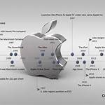Timeline of Apple Inc. products