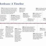 Timeline of Bordeaux