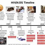 Timeline of HIV/AIDS