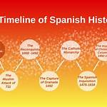 Timeline of Spanish history