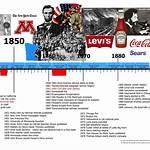 Timeline of United States history