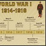 Timeline of World War I