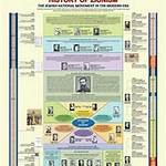 Timeline of Zionism