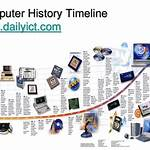 Timeline of computing