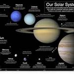 Timeline of discovery of Solar System planets and their moons