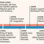 Timeline of the European colonization of North America