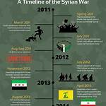 Timeline of the Syrian Civil War (January–April 2016)